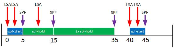 ospf spf throttling wait interval reseted