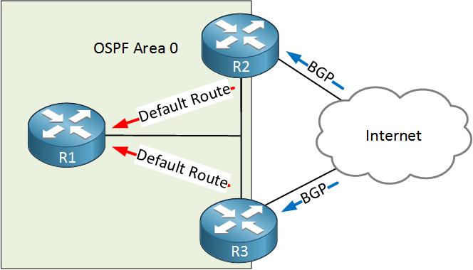 ospf stub router example topology