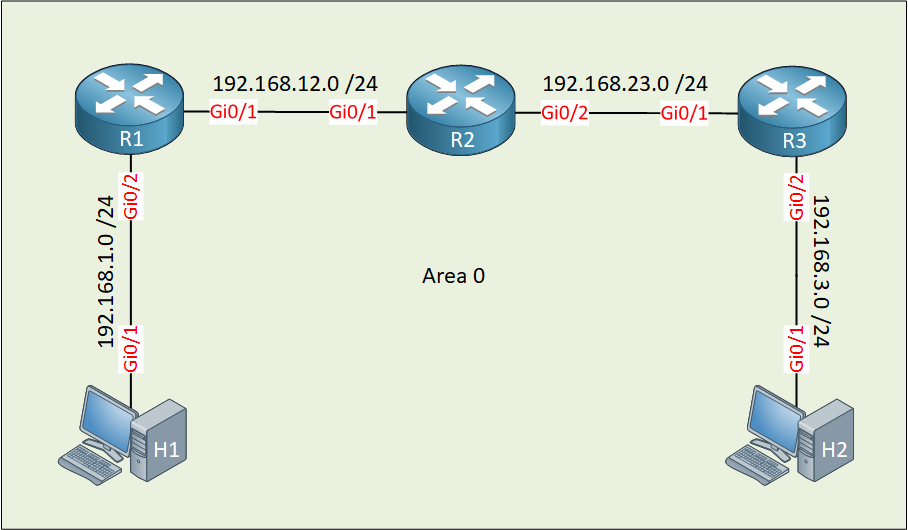 Ospf Three Routers Two Links