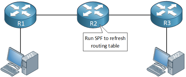 ospf graceful rerun spf