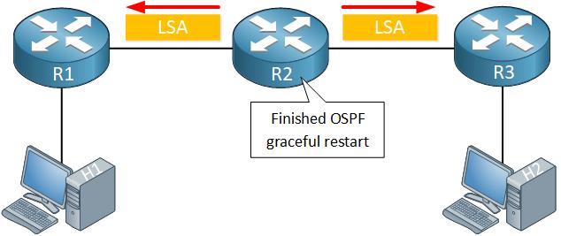 ospf graceful restart originate lsa