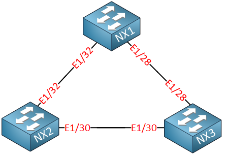 Nx1 Nx2 Nx3 Triangle Topology