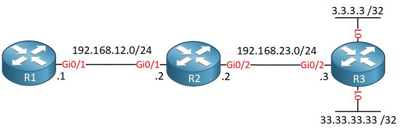three routers r1 r2 r3