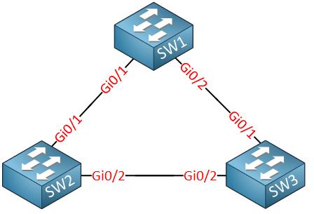 three switches sw1 sw2 sw3