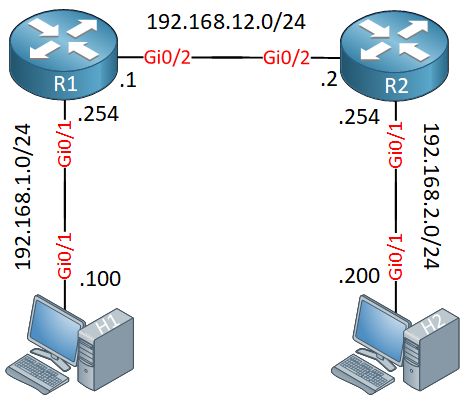 Ipsec Vti Tunnel Interface Topology