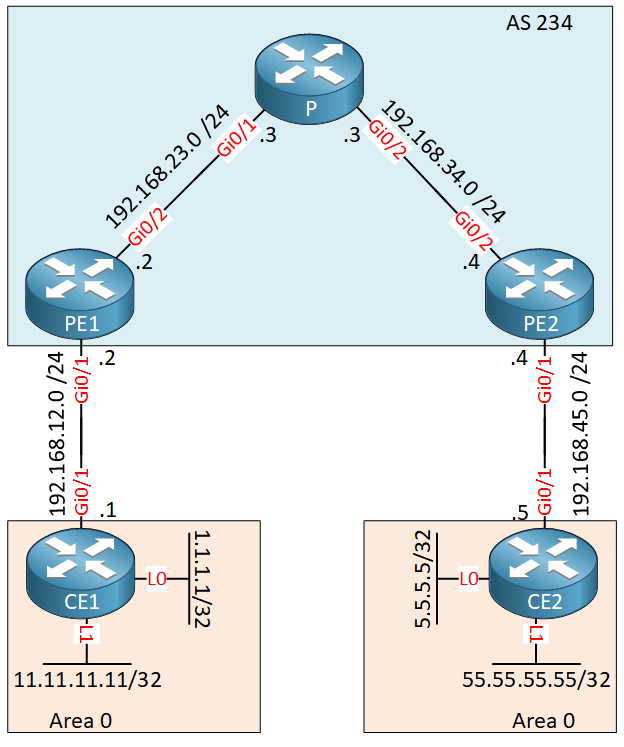 Mpls Vpn Pe Ce Two Loopbacks