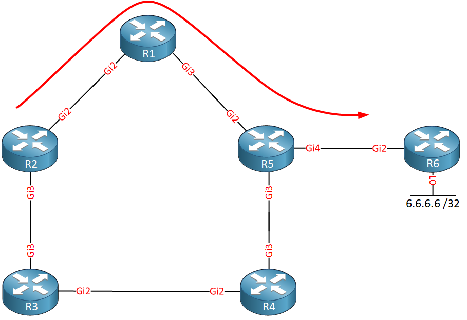 Ospf Mpls Remote Lfa R2 Traffic