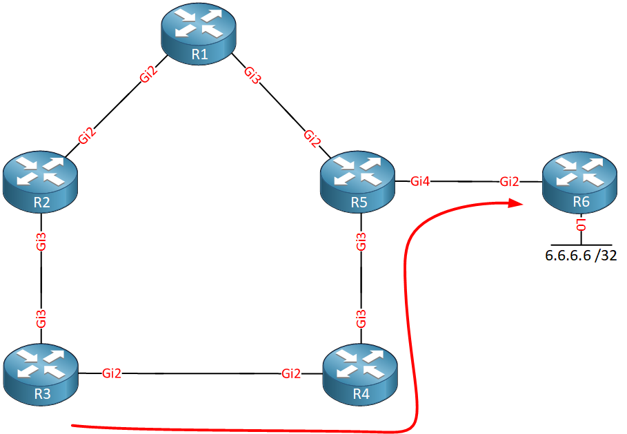 Ospf Mpls Remote Lfa R3 Traffic
