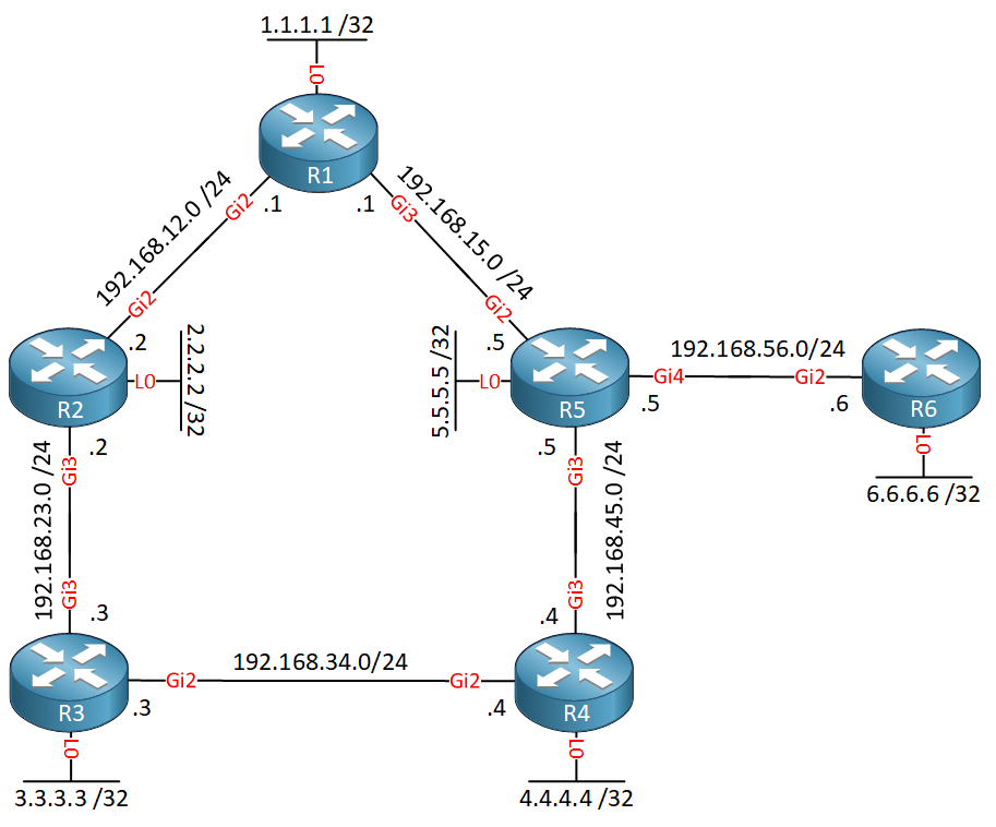Ospf Remote Lfa Topology