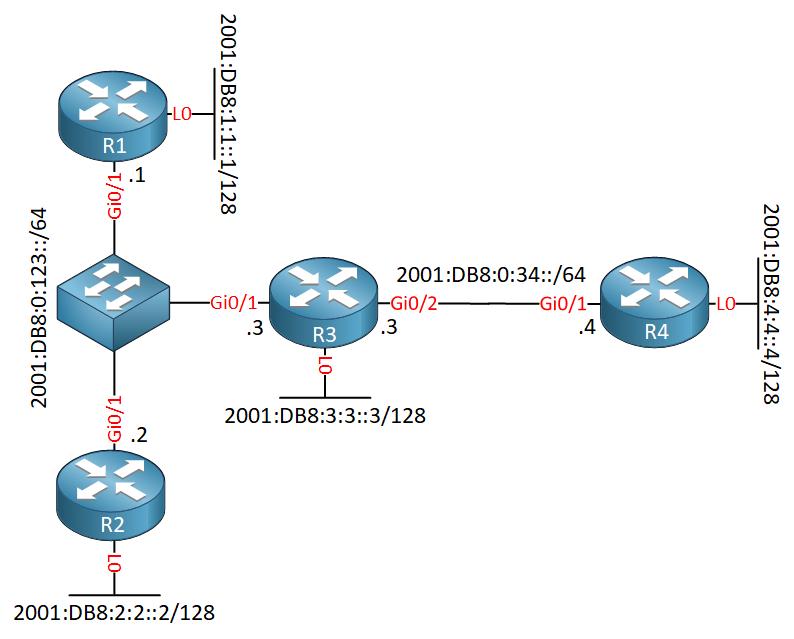 Ospfv3 Prefix Suppression Topology