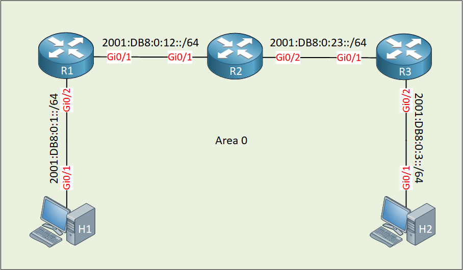 Ospfv3 Transit Prefixes Example