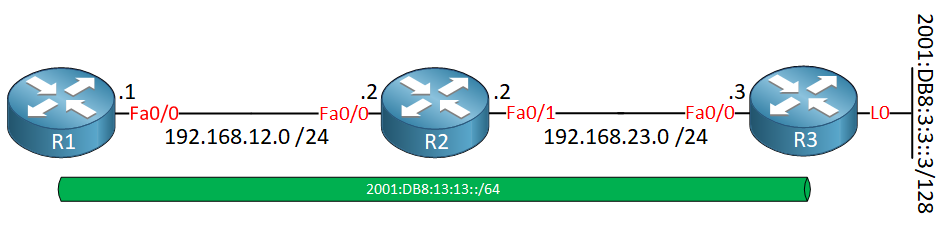 Ipv6 Isatap Example Topology