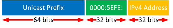 Ipv6 Isatap Prefix Format