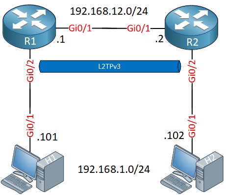 L2tpv3 Lab Topology