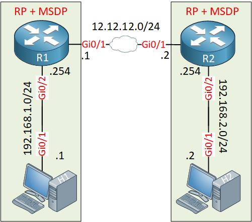 Msdp Sa Filtering Topology