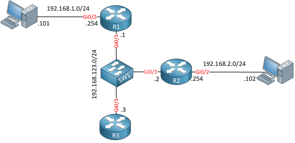 Multicast Pim Snooping Lab Topology
