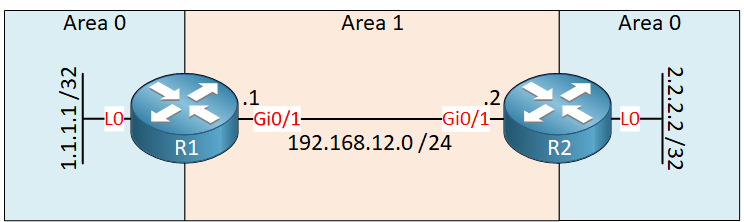 R1 R2 Ospf Virtual Link Broken Area 0