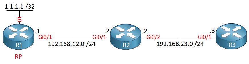 R1 R2 R3 Multicast Boundary