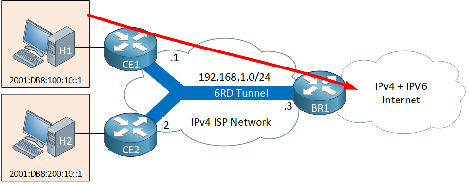 Ipv6 6rd Outside Domain Traffic Topology