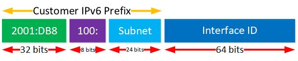 Ipv6 6rd Prefix Format Common Bits