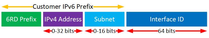 Ipv6 6rd Prefix Format