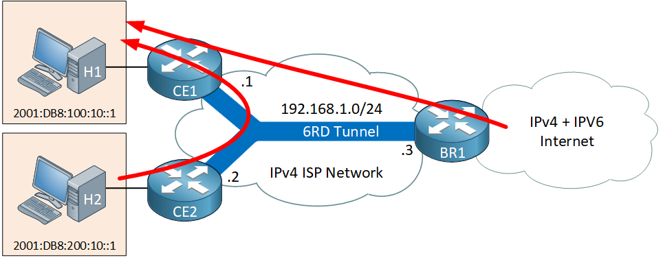Ipv6 6rd Within Domain Traffic Topology