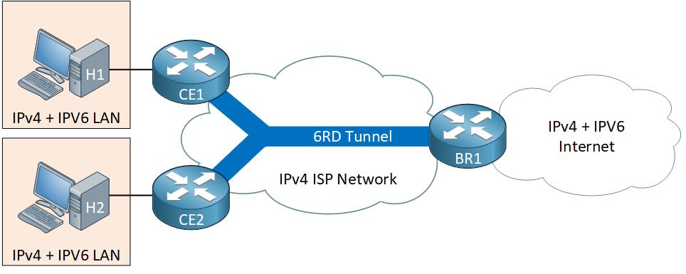 Ipv6 Prefix Delegation Example