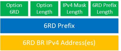 Ipv6 Rd Dhcp Option 212