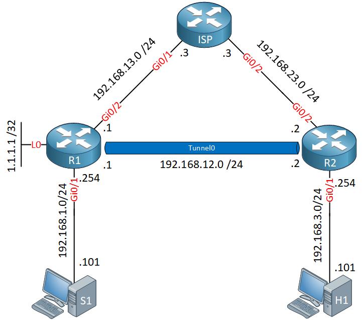 Multicast Tunnel Rpf Failure Topology Example