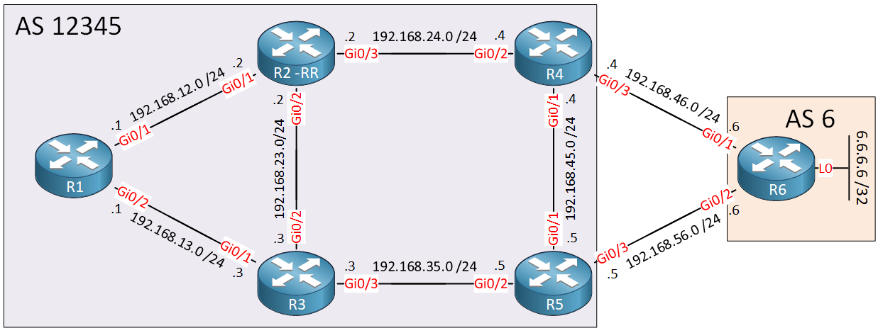 Bgp Additional Paths Topology