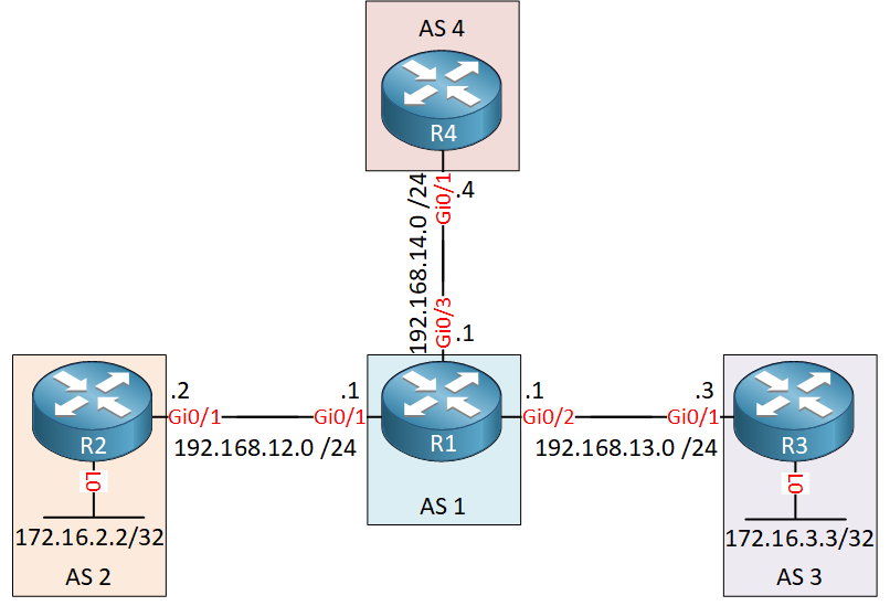 Bgp Aggregate As Set Topology Lab
