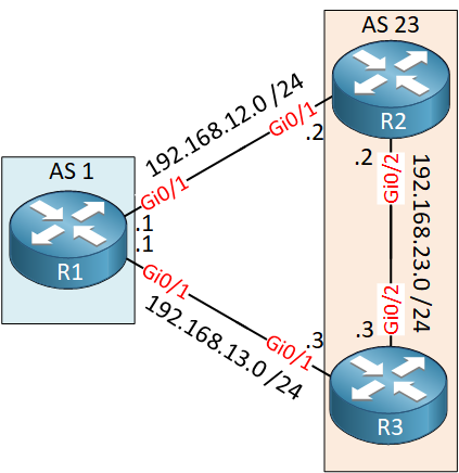 Bgp As1 As23 Three Routers