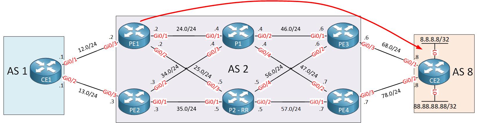 Bgp Pic Core Traffic Path Pe1 Ce2