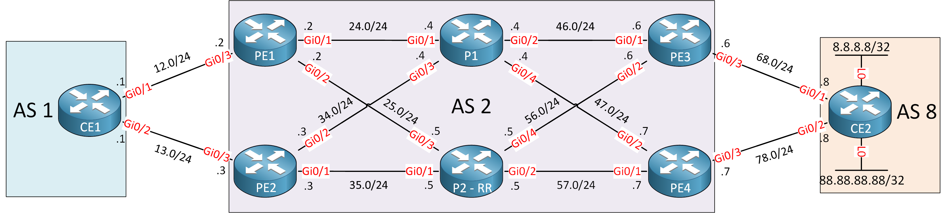 Bgp Pic Topology Ce Pe P Routers