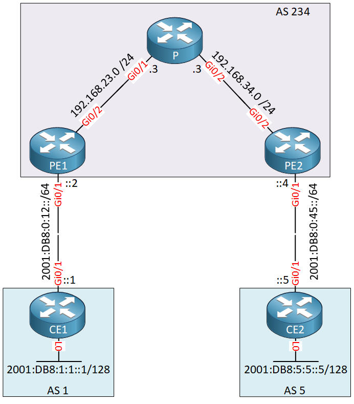 Ipv6 Mpls 6pe 6vpe Topology