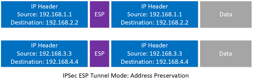 Getvpn Ipsec Tunnel Mode Address Preservation Headers