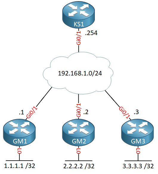 Getvpn Lab Topology Ks1 Gms
