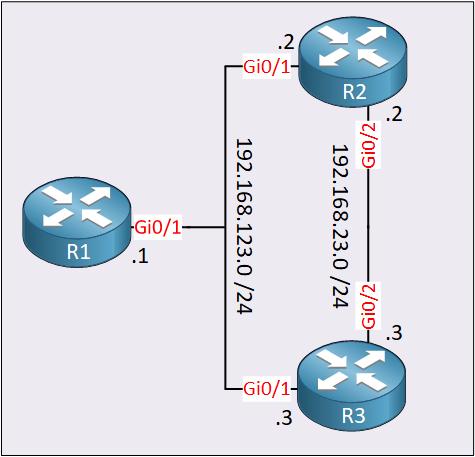 Ibgp R1 R2 R3 As 123