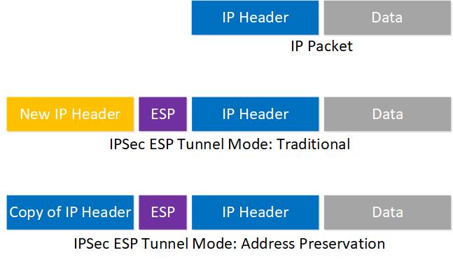Ipsec Esp Tunnel Mode Address Preservation