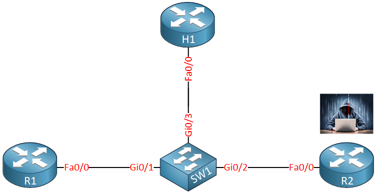 Ipv6 Dhcp Guard Topology Lab