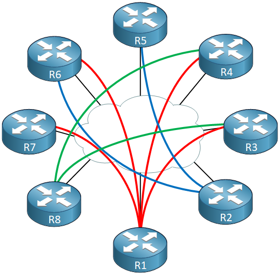 Routers Traditional Point To Point Ipsec