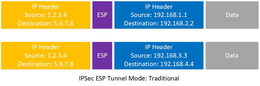 Traditional Ipsec Tunnel Mode Headers