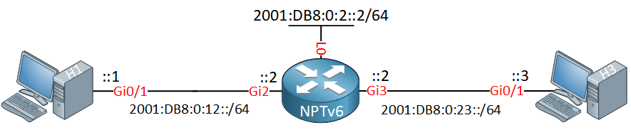 Ipv6 Nptv6 Three Devices Topology