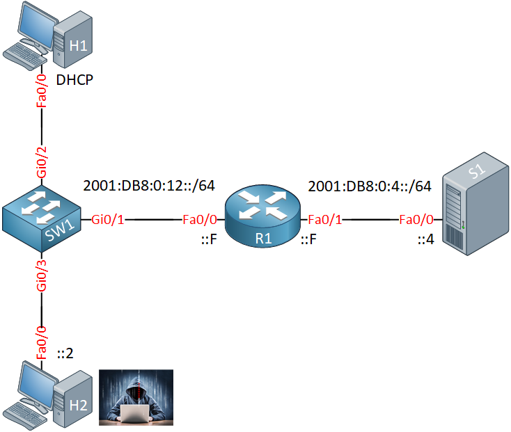 Ipv6 Source Guard Lab Topology