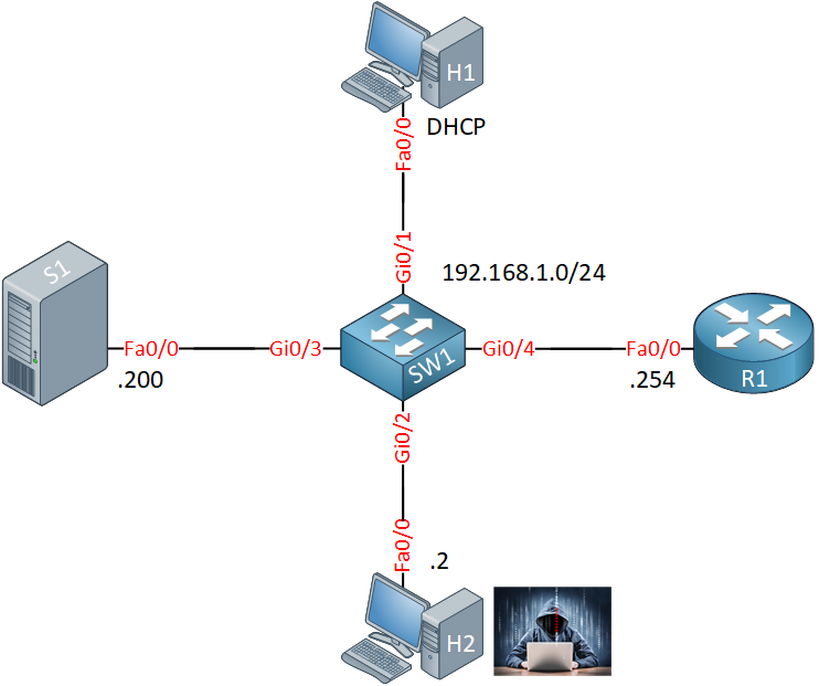 Ip Source Guard Lab Topology