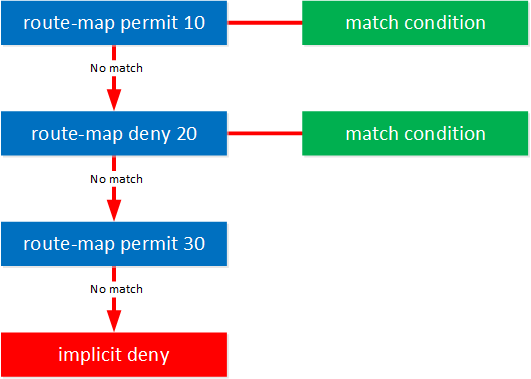 Route Map Match Condition