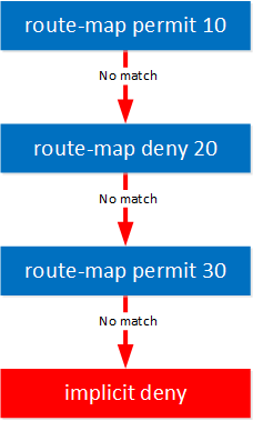 Route Map Overview