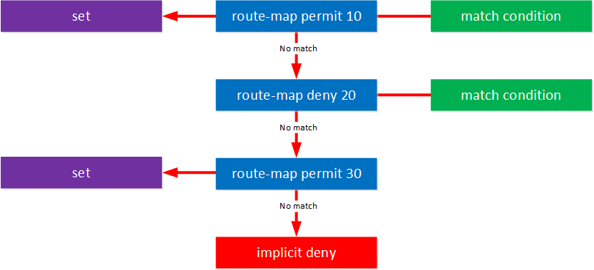 Route Map Set