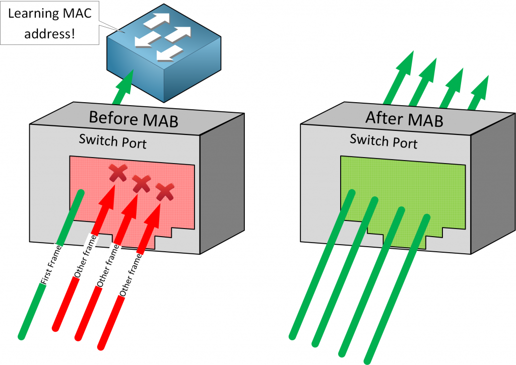 Cisco Before After Mab