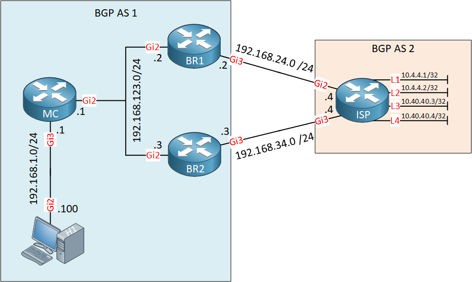 Cisco Performance Routing Bgp Topology